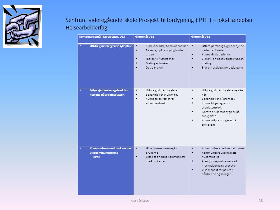 Sentrum videregående skole Prosjekt til fordypning ( PTF ) – lokal læreplan