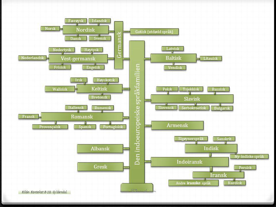Den indoeuropeiske språkfamilien