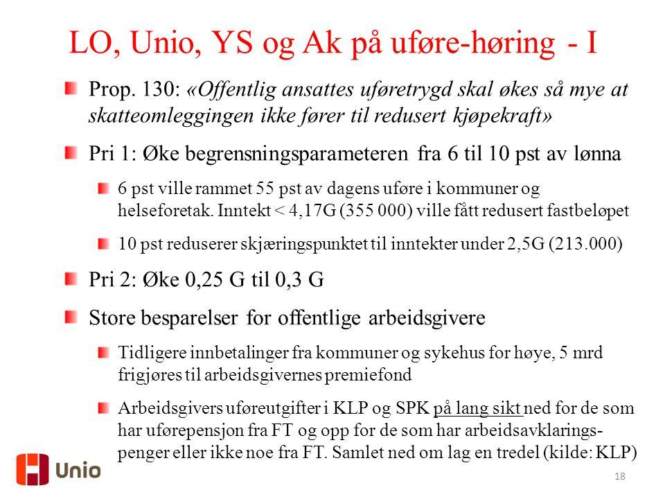 LO, Unio, YS og Ak på uføre-høring - I