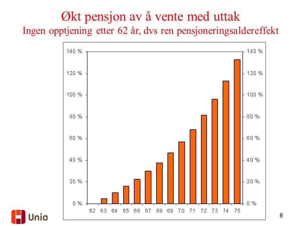 Økt pensjon av å vente med uttak Ingen opptjening etter 62 år, dvs ren pensjoneringsaldereffekt