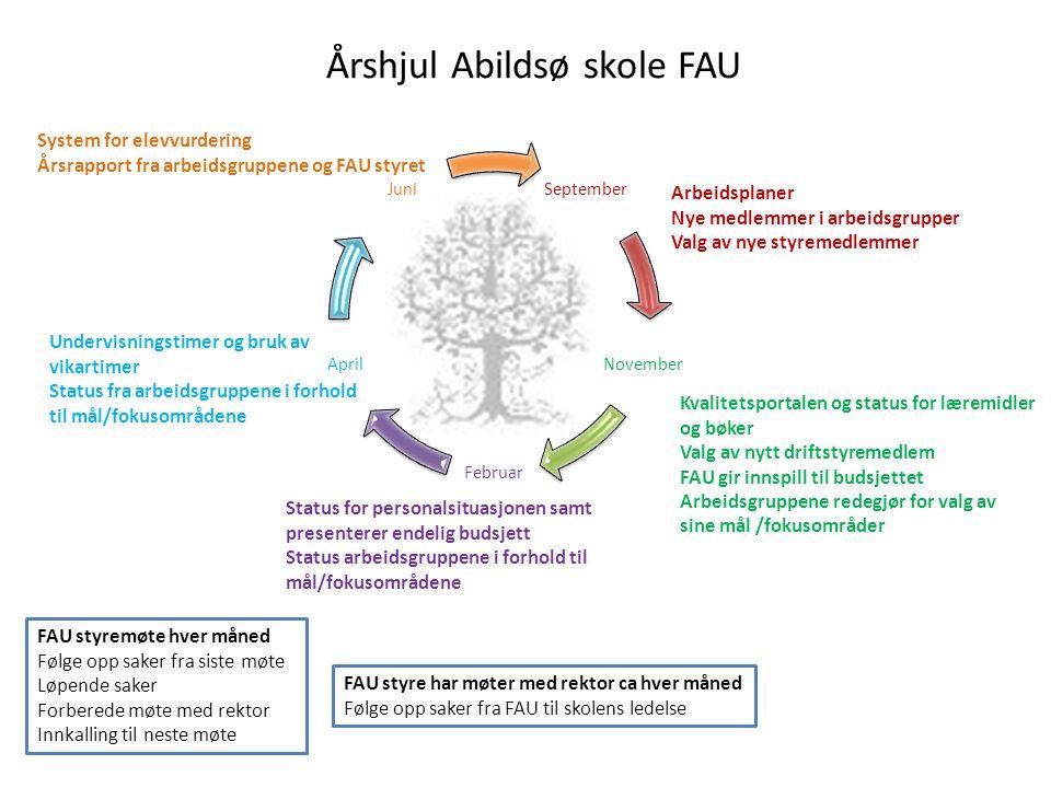 Årshjul Abildsø skole FAU