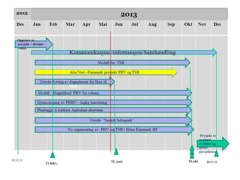2013 Kommunikasjon /informasjon/Samhandling 2012 Des Jan Feb Mar Apr