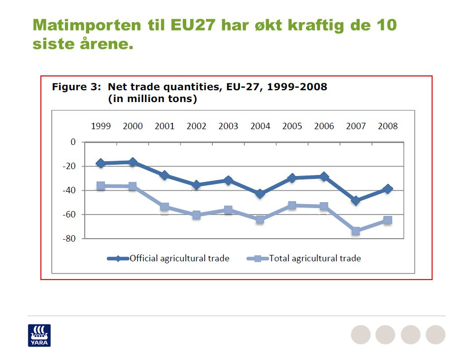 Matimporten til EU27 har økt kraftig de 10 siste årene.