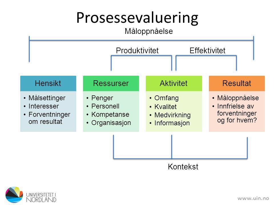 Prosessevaluering Hensikt Ressurser Aktivitet Resultat Måloppnåelse