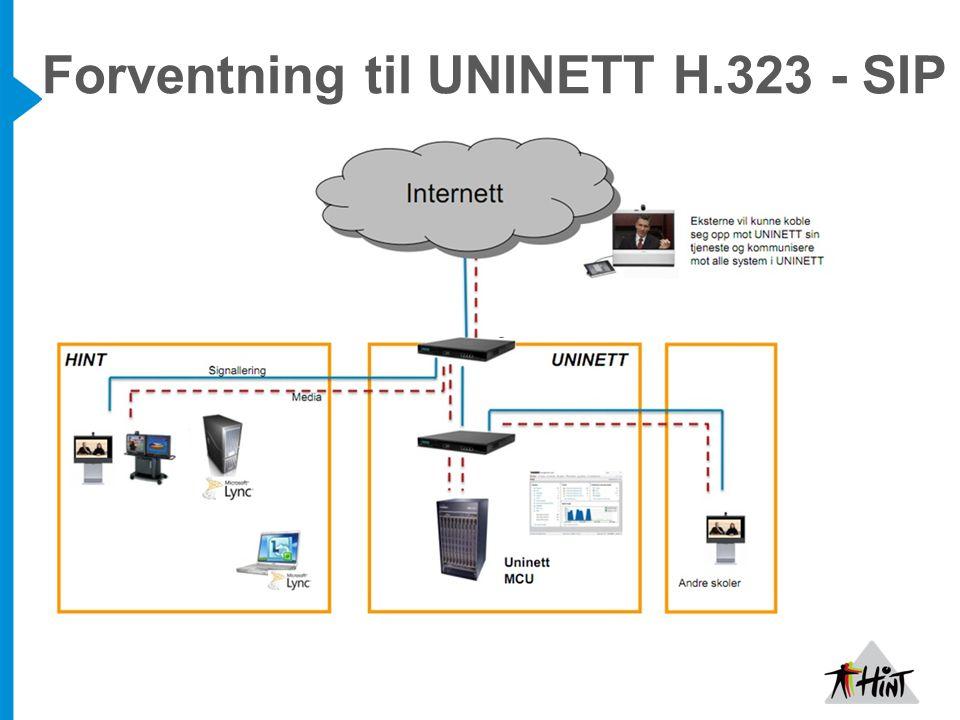 Forventning til UNINETT H.323 - SIP
