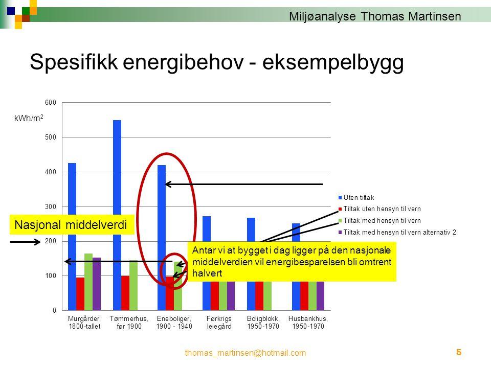 Spesifikk energibehov - eksempelbygg