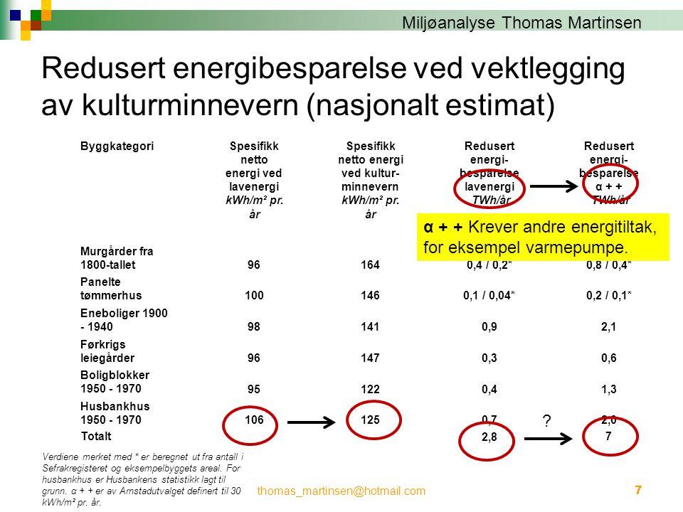 Redusert energibesparelse ved vektlegging av kulturminnevern (nasjonalt estimat)