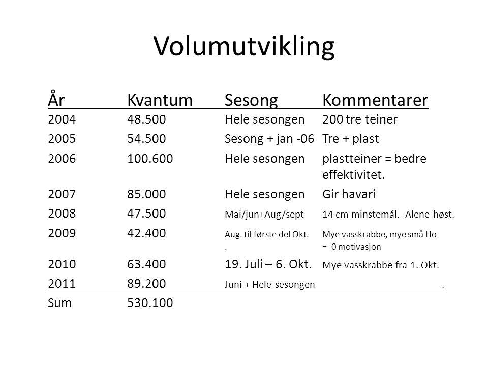 Volumutvikling År Kvantum Sesong Kommentarer 2004 48.500 Hele sesongen 200 tre teiner. 2005 54.500 Sesong + jan -06 Tre + plast.