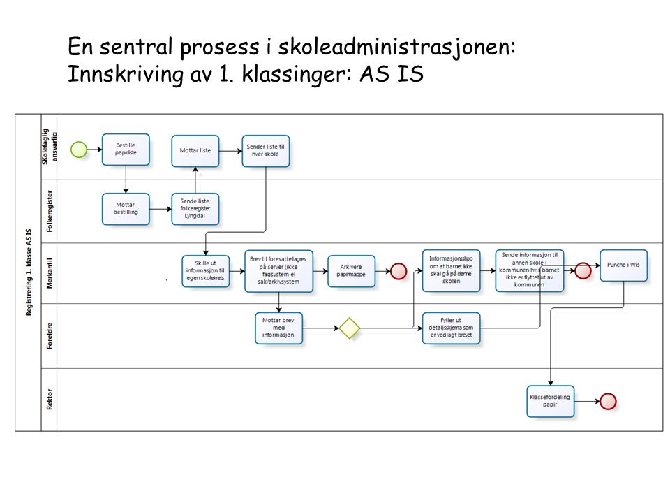 En sentral prosess i skoleadministrasjonen: Innskriving av 1