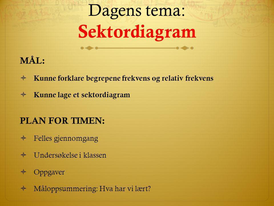 Dagens tema: Sektordiagram
