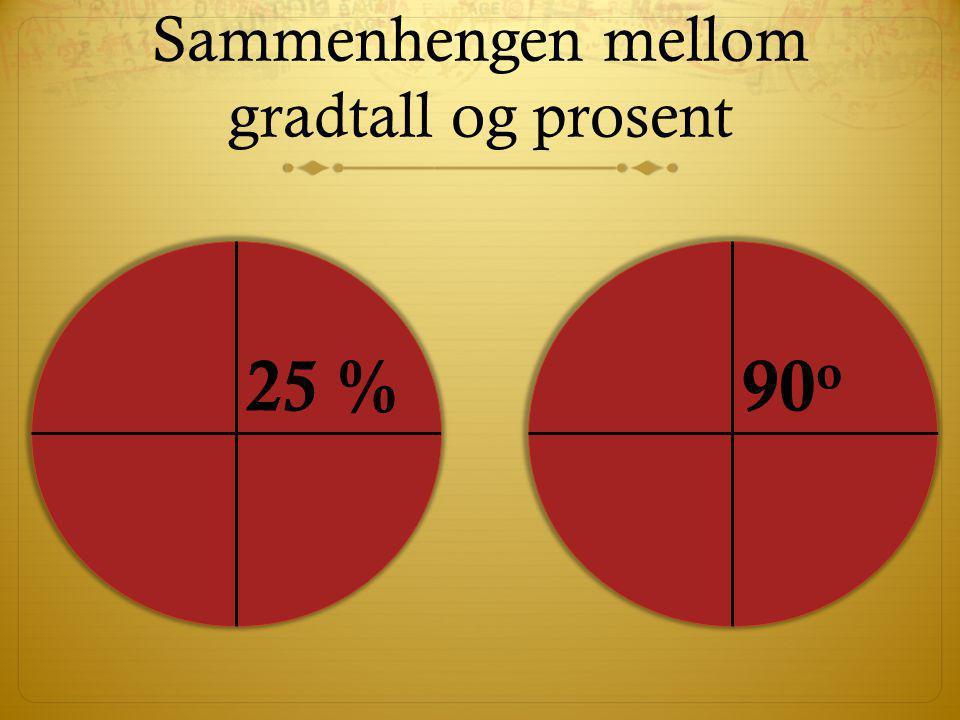 Sammenhengen mellom gradtall og prosent