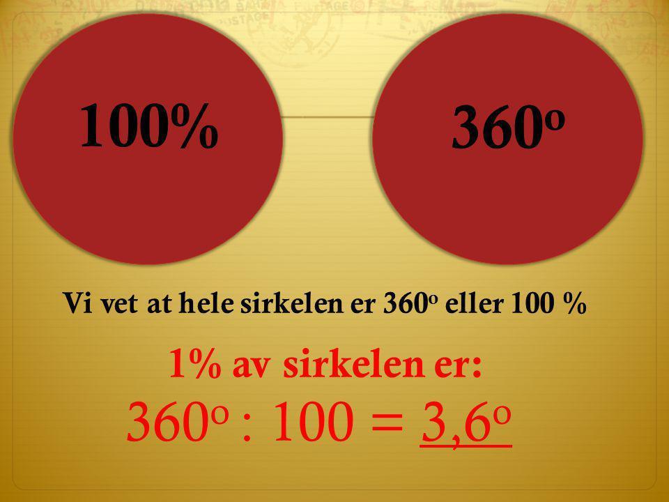 Vi vet at hele sirkelen er 360o eller 100 %