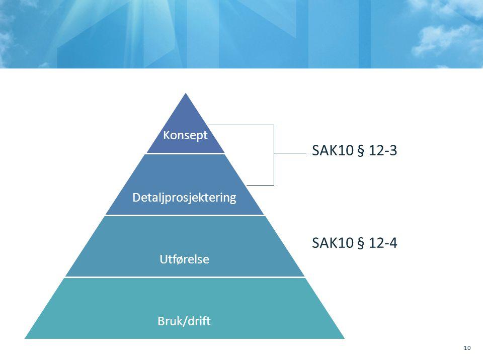 SAK10 § 12-3 SAK10 § 12-4 Konsept Detaljprosjektering Utførelse