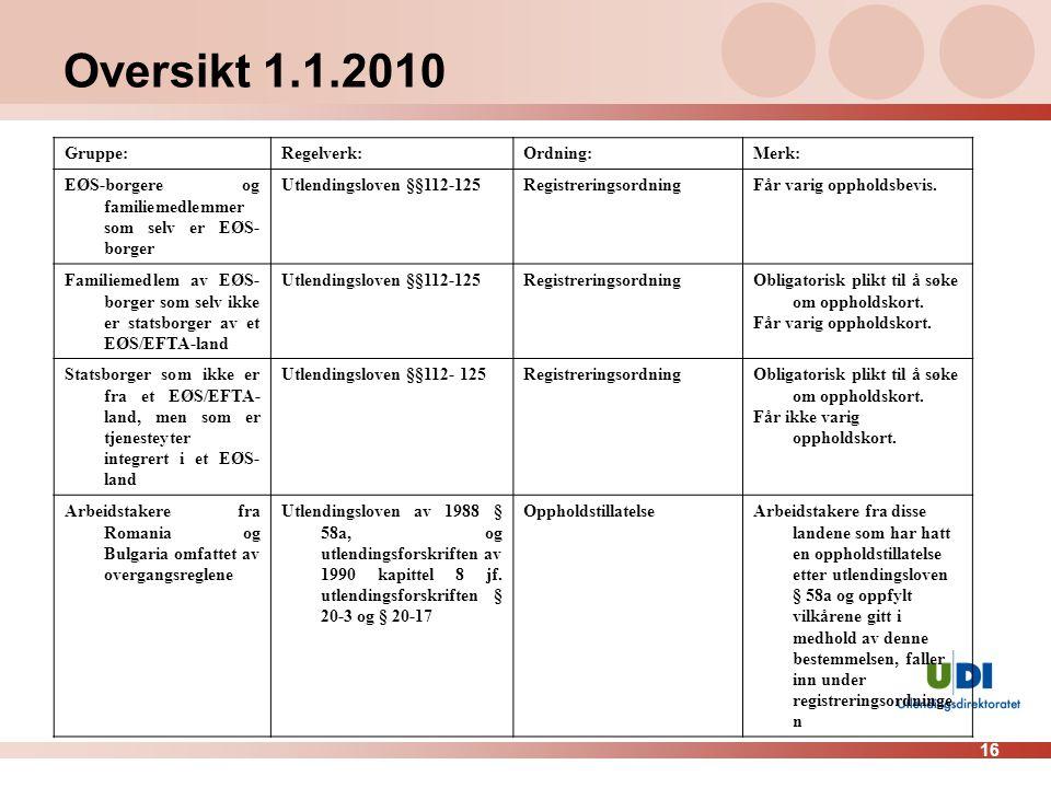 Oversikt 1.1.2010 Gruppe: Regelverk: Ordning: Merk: