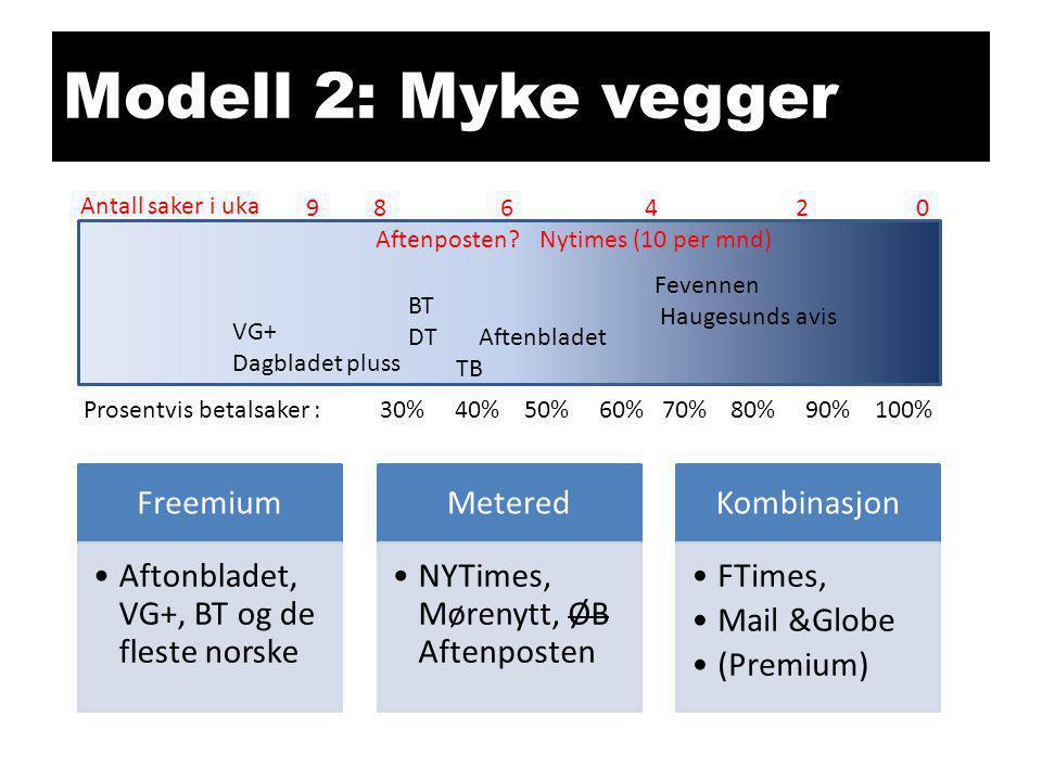 Modell 2: Myke vegger Freemium