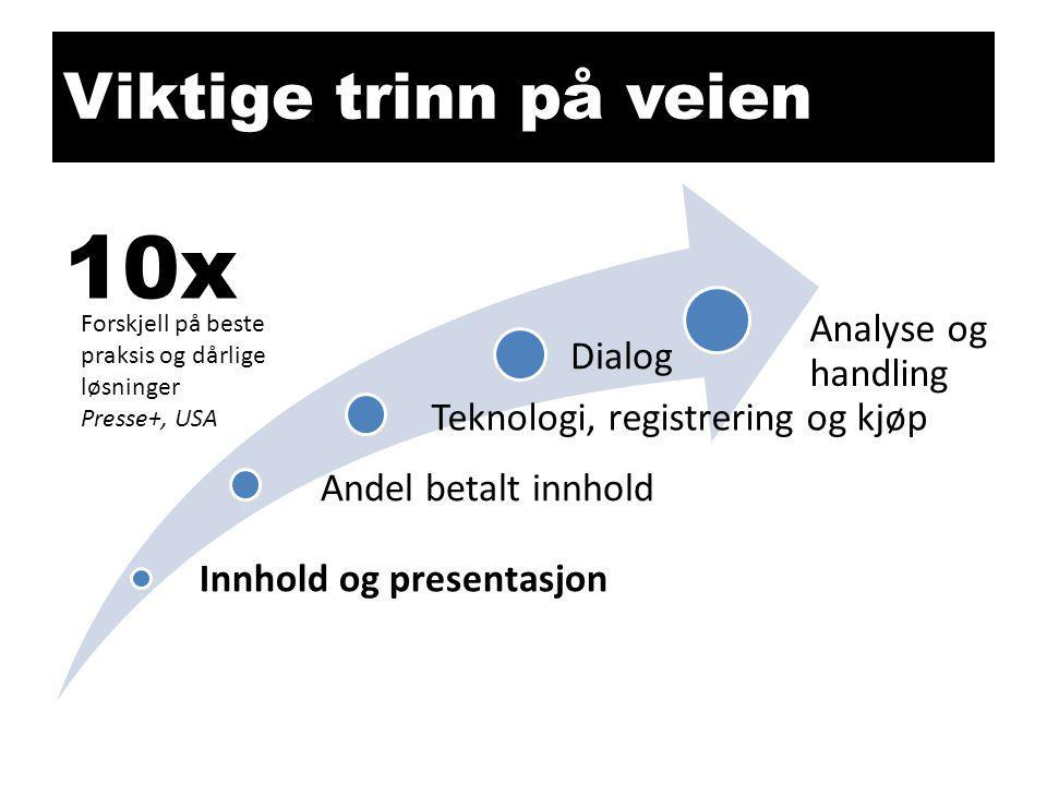 10x Viktige trinn på veien Innhold og presentasjon