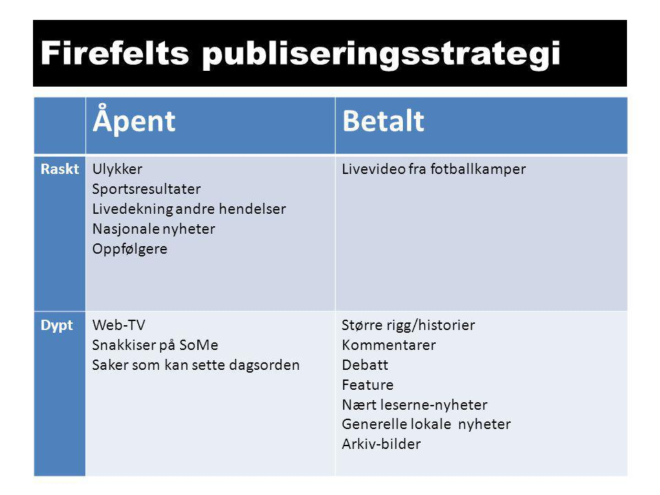 Firefelts publiseringsstrategi