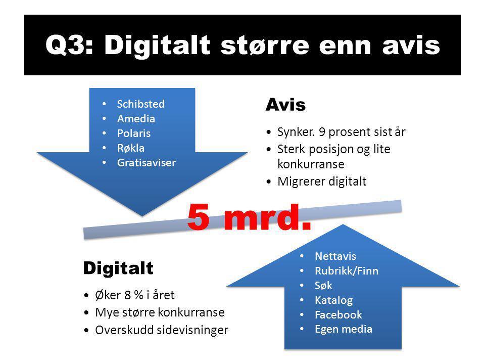 Q3: Digitalt større enn avis