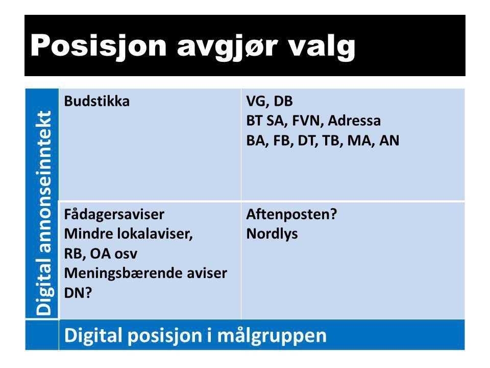 Posisjon avgjør valg Digital annonseinntekt