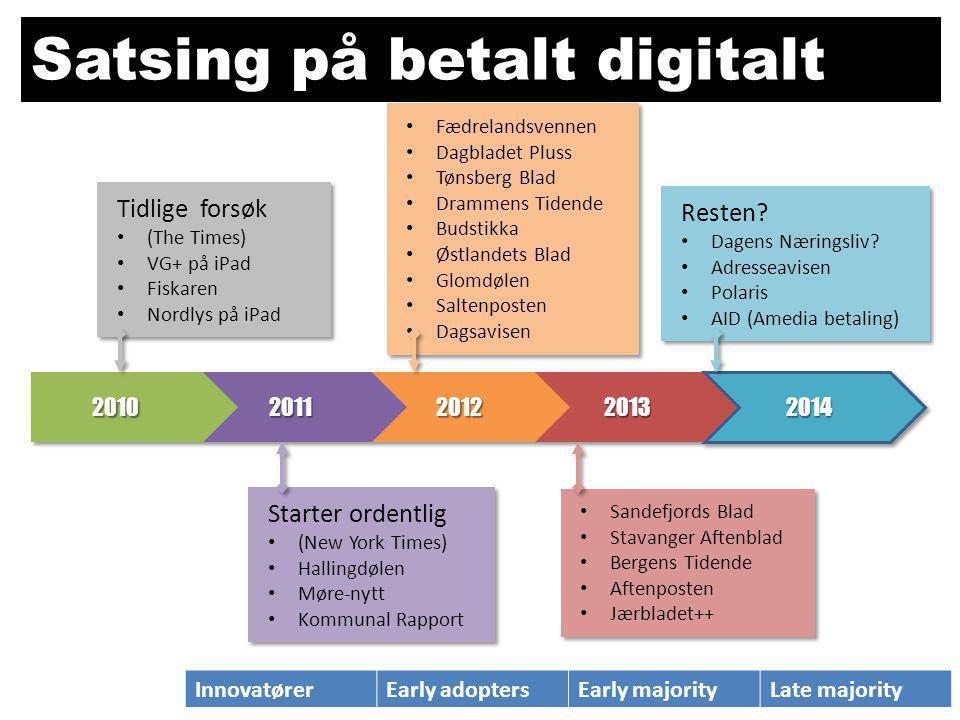 Satsing på betalt digitalt