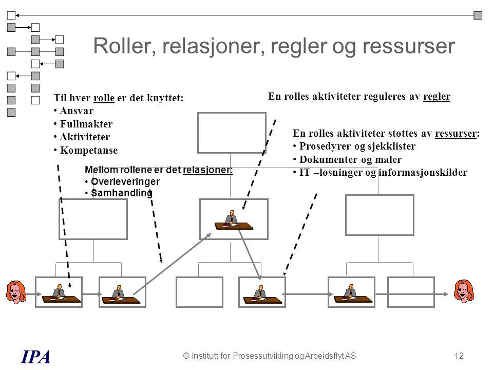 Roller, relasjoner, regler og ressurser