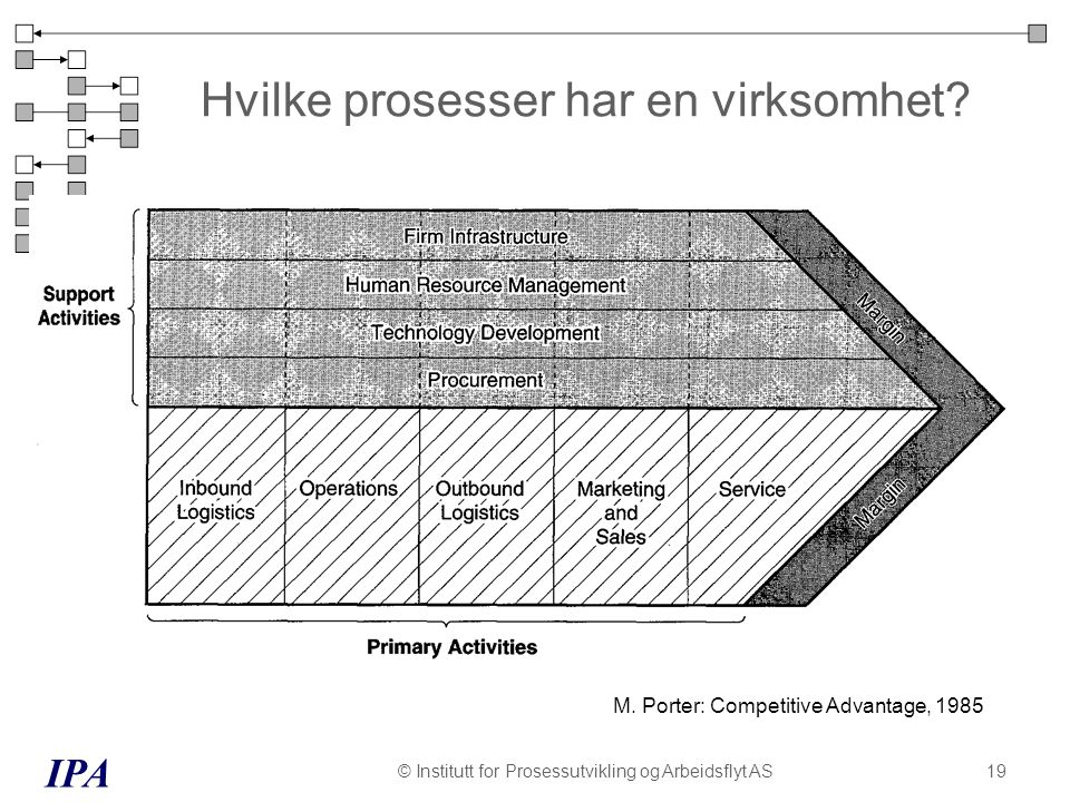 Hvilke prosesser har en virksomhet