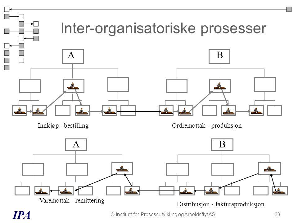Inter-organisatoriske prosesser