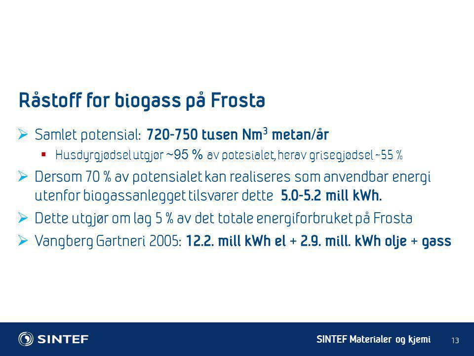 Råstoff for biogass på Frosta