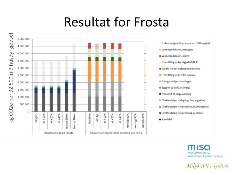 Resultat for Frosta kg CO2e per 32 500 m3 husdyrgjødsel