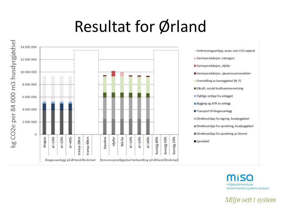 Resultat for Ørland kg CO2e per 84 000 m3 husdyrgjødsel