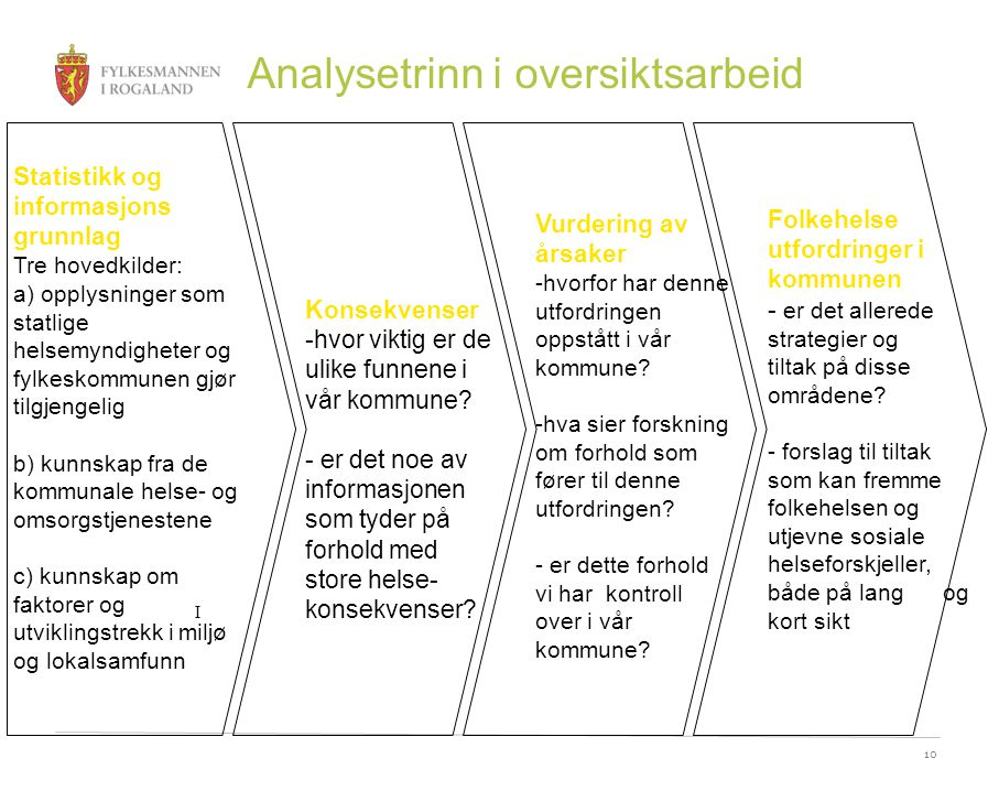 Analysetrinn i oversiktsarbeid