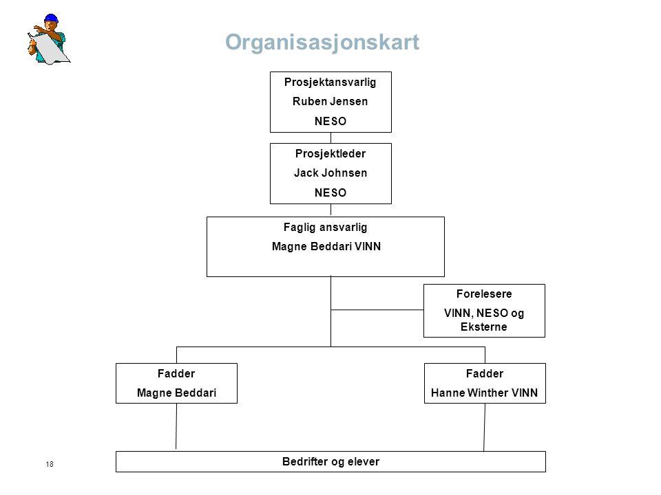 Organisasjonskart Prosjektansvarlig Ruben Jensen NESO Prosjektleder