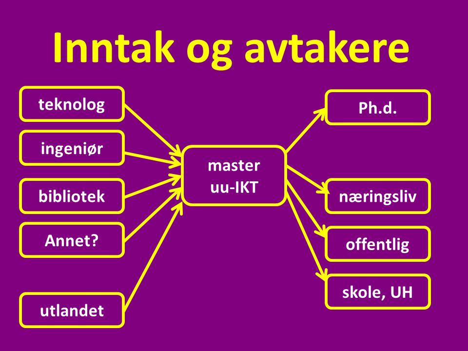Inntak og avtakere teknolog Ph.d. ingeniør master uu-IKT bibliotek