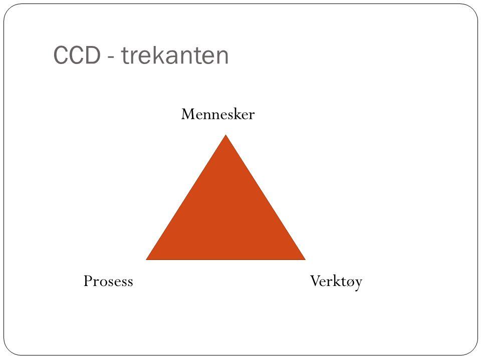 CCD - trekanten Mennesker Prosess Verktøy