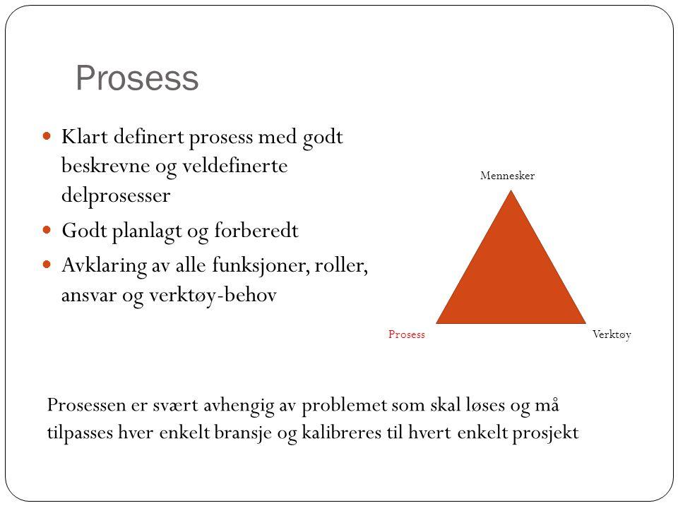 Prosess Klart definert prosess med godt beskrevne og veldefinerte delprosesser. Godt planlagt og forberedt.