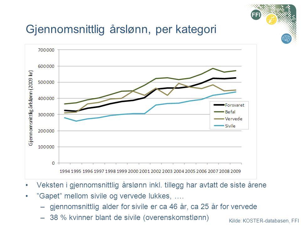 Gjennomsnittlig årslønn, per kategori