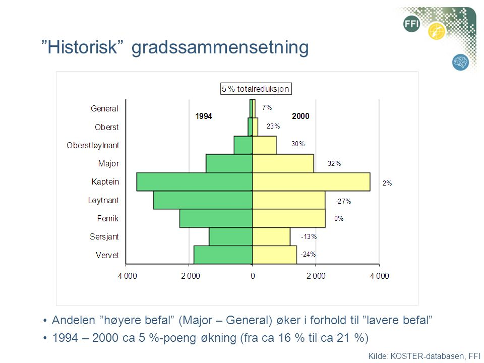 Historisk gradssammensetning