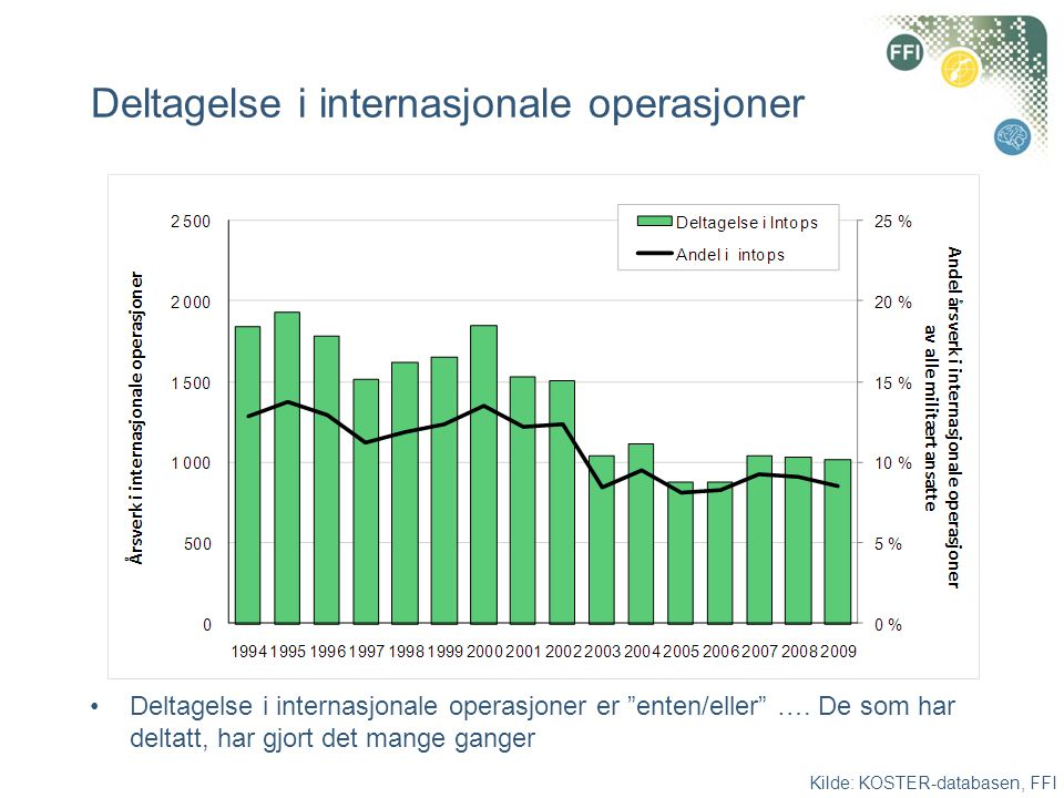 Deltagelse i internasjonale operasjoner