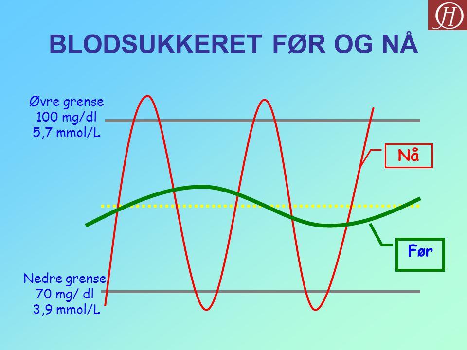 BLODSUKKERET FØR OG NÅ Nå Før Øvre grense 100 mg/dl 5,7 mmol/L