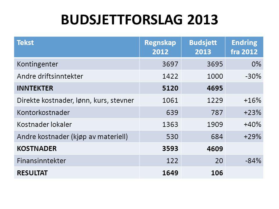 BUDSJETTFORSLAG 2013 Tekst Regnskap 2012 Budsjett 2013