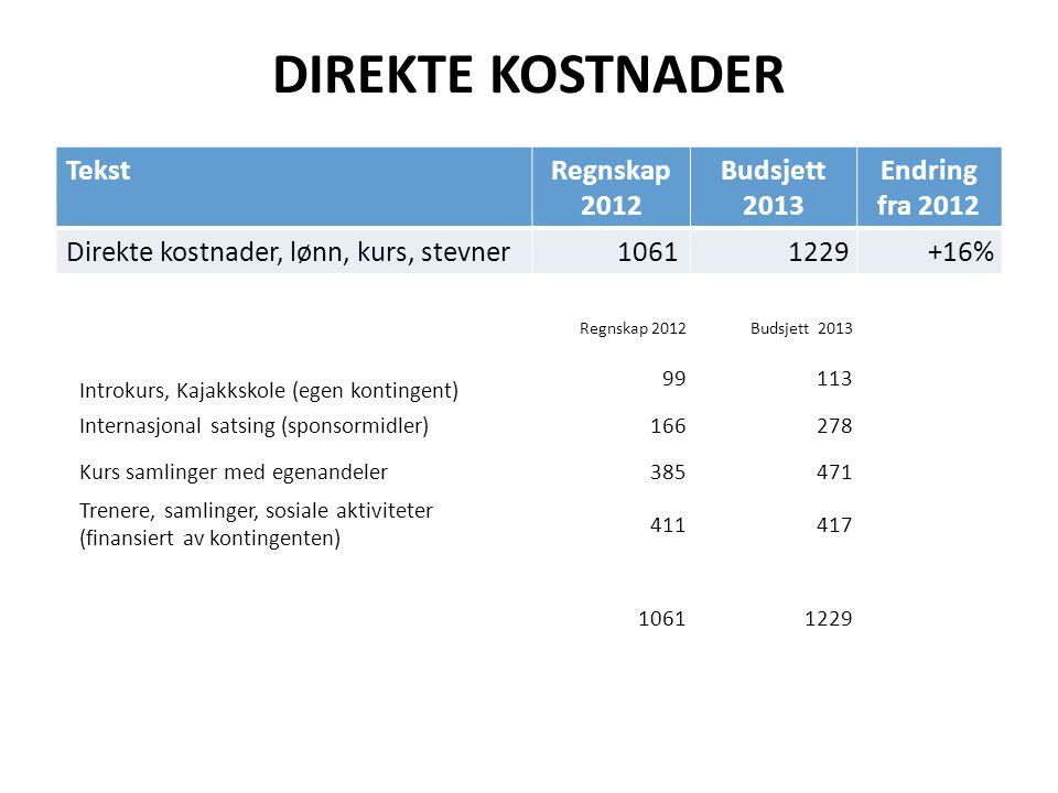 DIREKTE KOSTNADER Tekst Regnskap 2012 Budsjett 2013 Endring fra 2012
