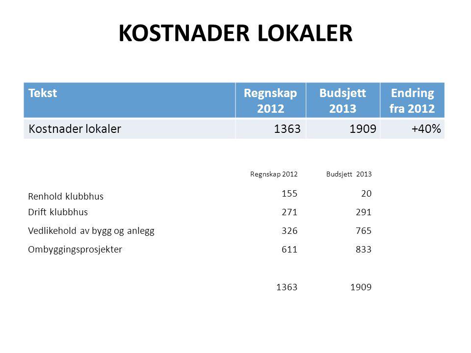 KOSTNADER LOKALER Tekst Regnskap 2012 Budsjett 2013 Endring fra 2012