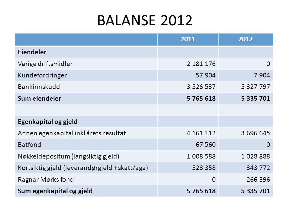 BALANSE 2012 2011 2012 Eiendeler Varige driftsmidler 2 181 176