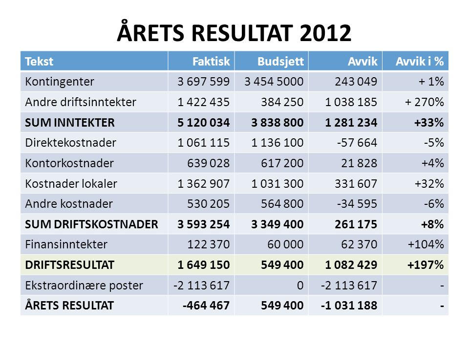 ÅRETS RESULTAT 2012 Tekst Faktisk Budsjett Avvik Avvik i %
