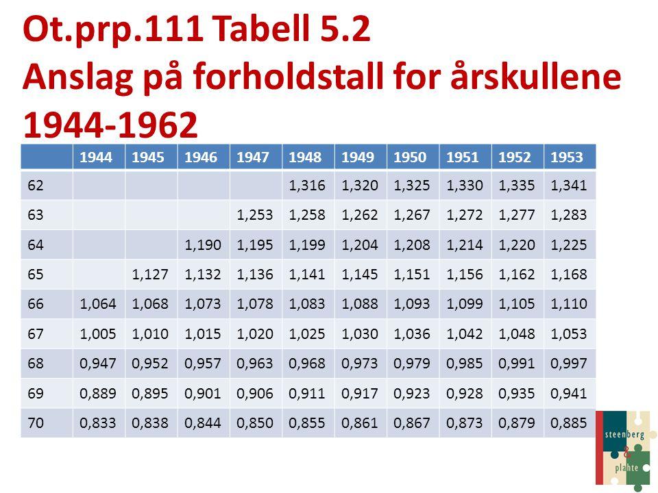 Anslag på forholdstall for årskullene 1944-1962