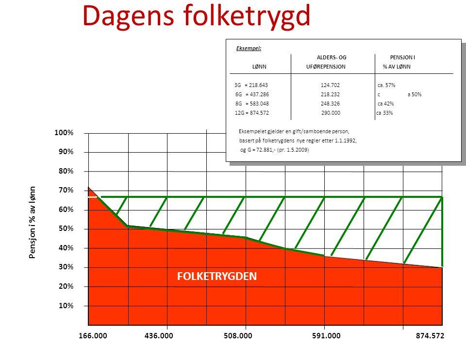 Dagens folketrygd FOLKETRYGDEN Pensjon i % av lønn Pensjons- grunnlag