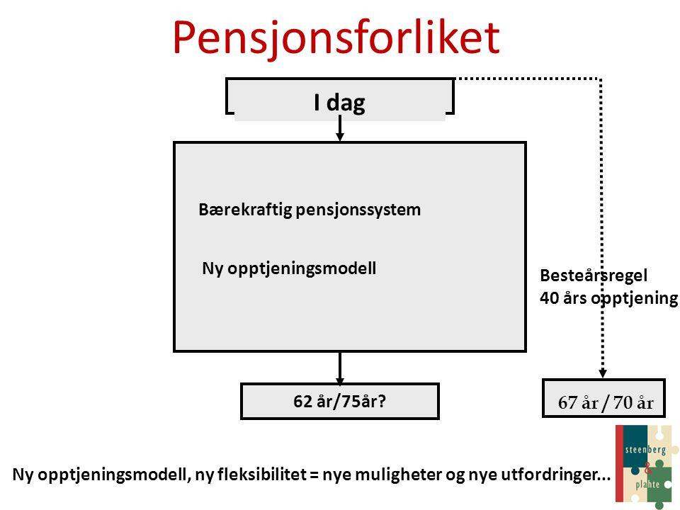 Pensjonsforliket I dag Bærekraftig pensjonssystem Ny opptjeningsmodell