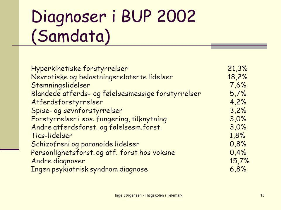 Diagnoser i BUP 2002 (Samdata)