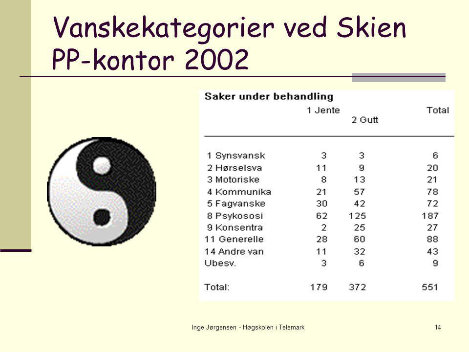 Vanskekategorier ved Skien PP-kontor 2002