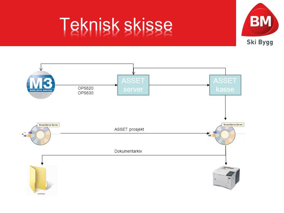 Teknisk skisse ASSET server ASSET kasse OPS620 OPS630 ASSET prosjekt
